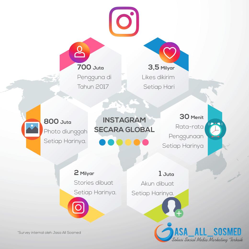 Fakta Data Pengguna Instagram
