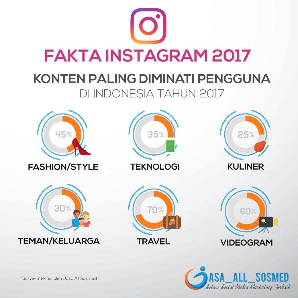 Fakta Konten Paling Banyak Disukai di Instagram